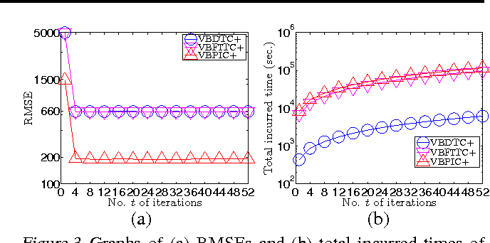 Figure 4 for Stochastic Variational Inference for Fully Bayesian Sparse Gaussian Process Regression Models