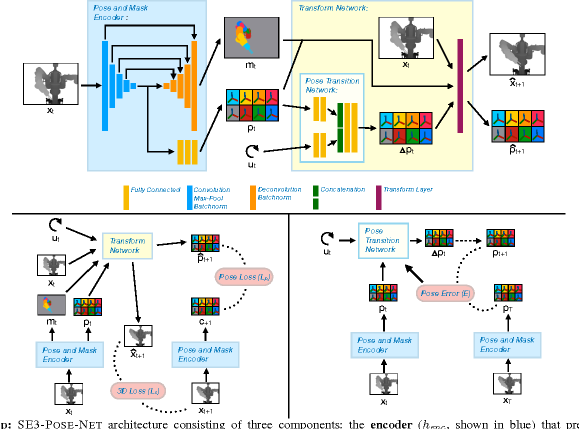 Figure 2 for SE3-Pose-Nets: Structured Deep Dynamics Models for Visuomotor Planning and Control