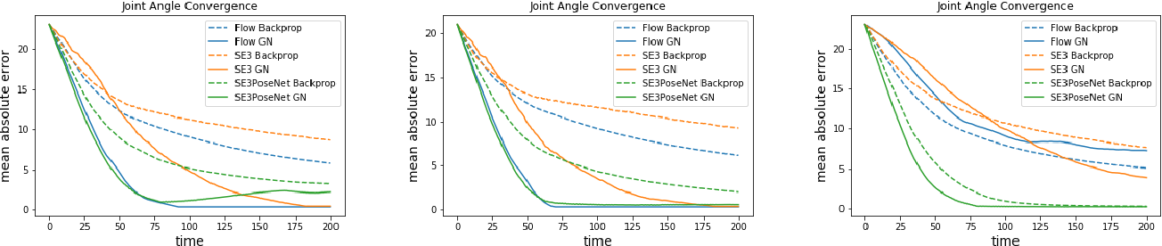 Figure 4 for SE3-Pose-Nets: Structured Deep Dynamics Models for Visuomotor Planning and Control