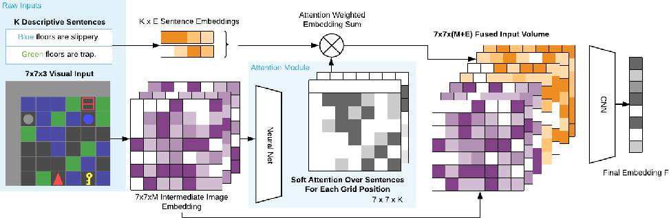 Figure 3 for BabyAI++: Towards Grounded-Language Learning beyond Memorization