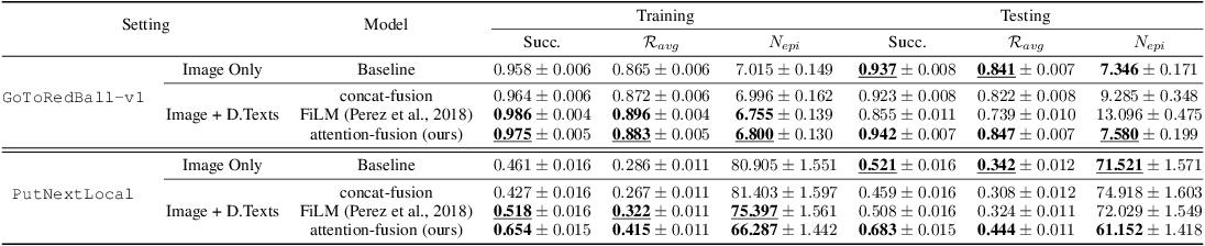 Figure 4 for BabyAI++: Towards Grounded-Language Learning beyond Memorization