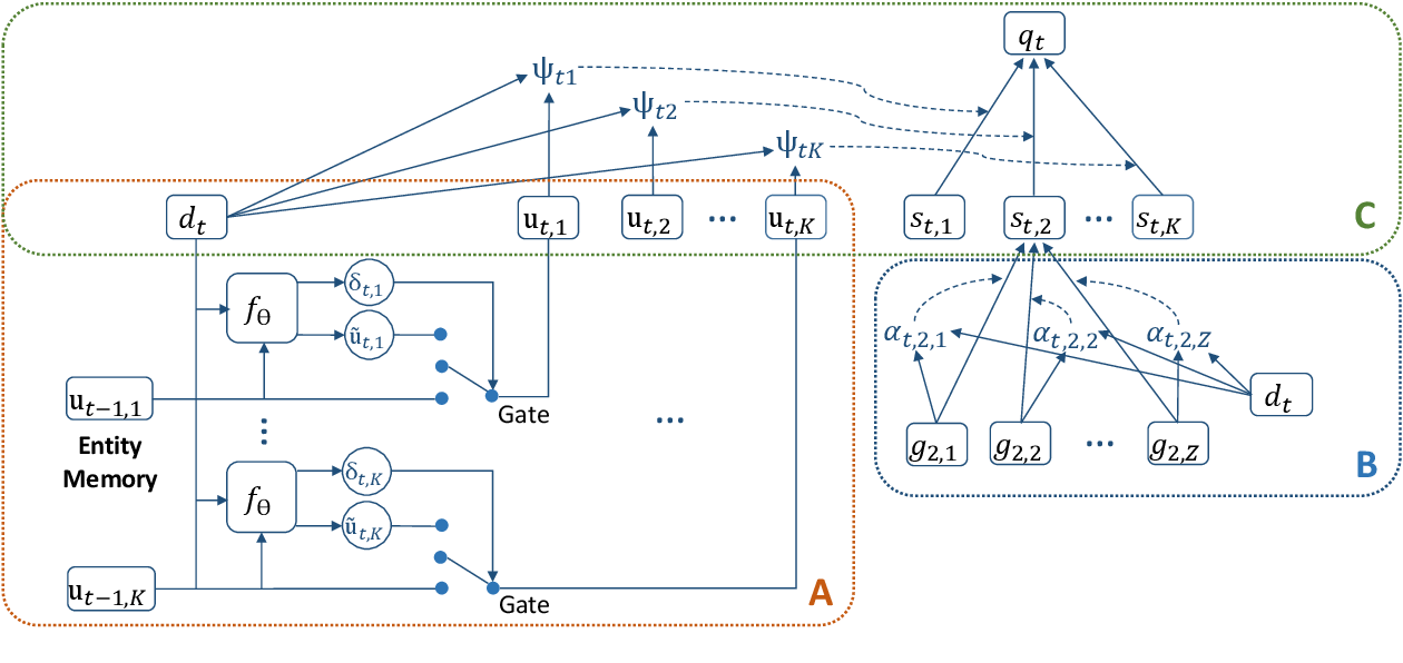Figure 3 for Data-to-text Generation with Entity Modeling