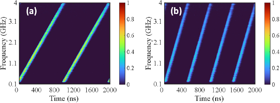 Figure 2 for Time-frequency analysis of microwave signals based on stimulated Brillouin scattering