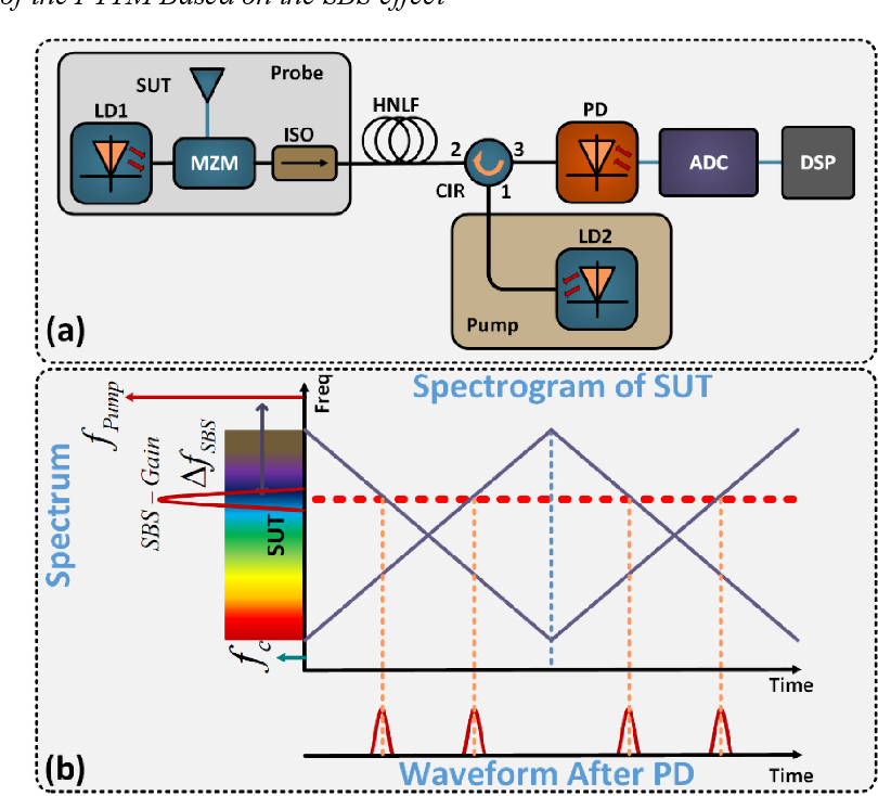Figure 1 for Time-frequency analysis of microwave signals based on stimulated Brillouin scattering