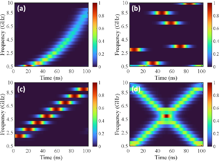Figure 4 for Time-frequency analysis of microwave signals based on stimulated Brillouin scattering