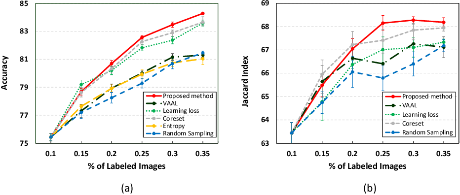 Figure 2 for Confident Coreset for Active Learning in Medical Image Analysis