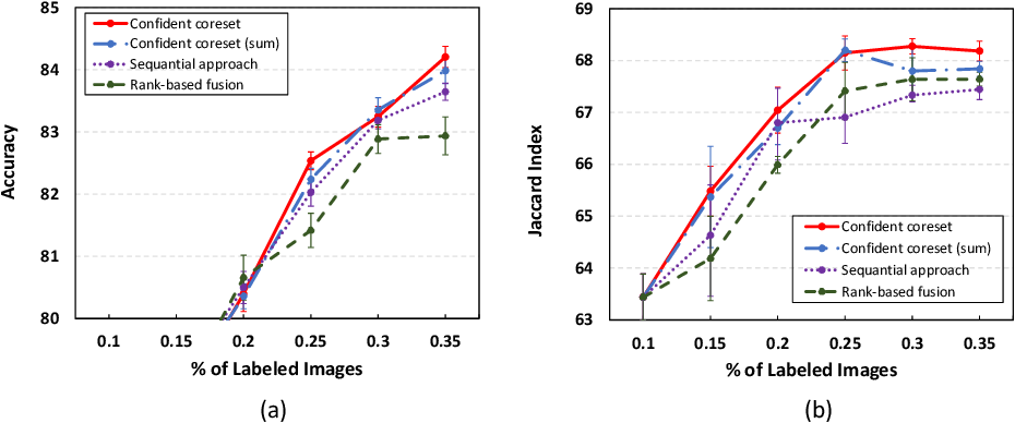 Figure 3 for Confident Coreset for Active Learning in Medical Image Analysis