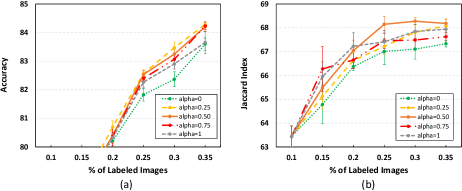 Figure 4 for Confident Coreset for Active Learning in Medical Image Analysis