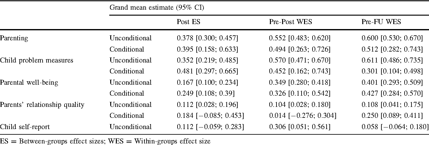 Table 4 Grand mean estimates and 95% confidence interval for categories of measures for unconditional (i.e. without explanatory variables) and conditional models (including all potential explanatory variables)