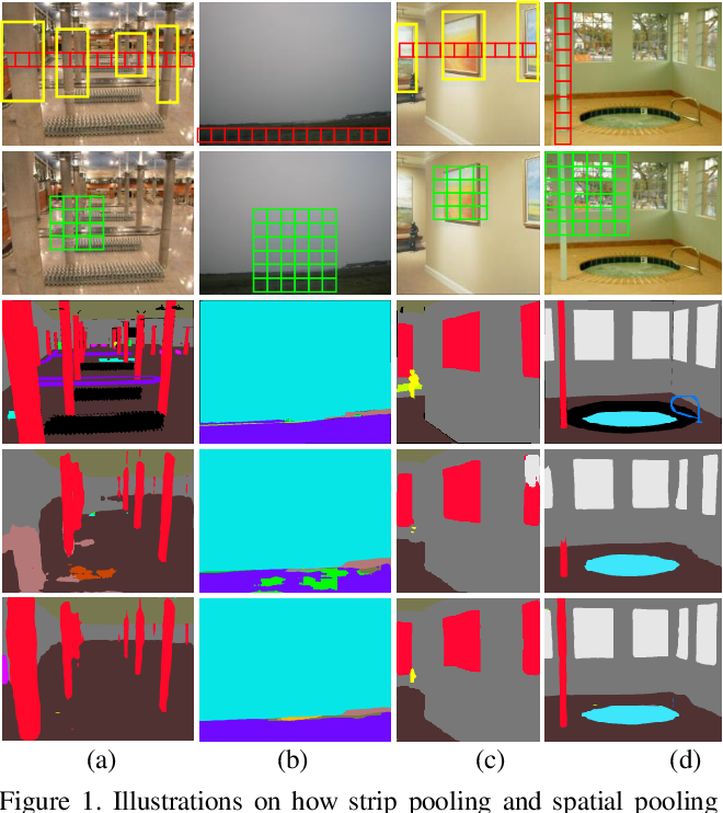 Figure 1 for Strip Pooling: Rethinking Spatial Pooling for Scene Parsing