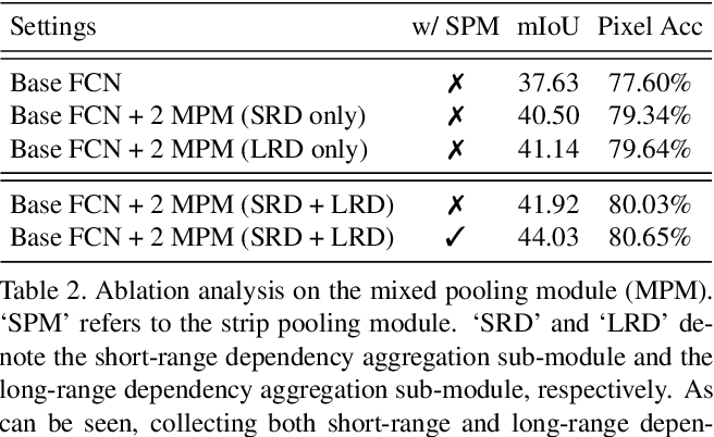 Figure 4 for Strip Pooling: Rethinking Spatial Pooling for Scene Parsing