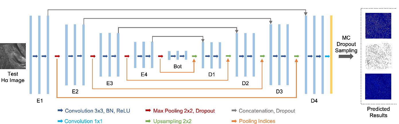 Figure 4 for Tracing Halpha Fibrils through Bayesian Deep Learning