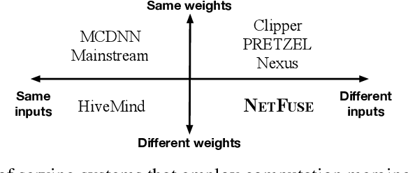 Figure 1 for Accelerating Multi-Model Inference by Merging DNNs of Different Weights