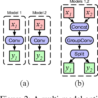 Figure 3 for Accelerating Multi-Model Inference by Merging DNNs of Different Weights