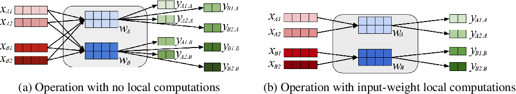 Figure 4 for Accelerating Multi-Model Inference by Merging DNNs of Different Weights