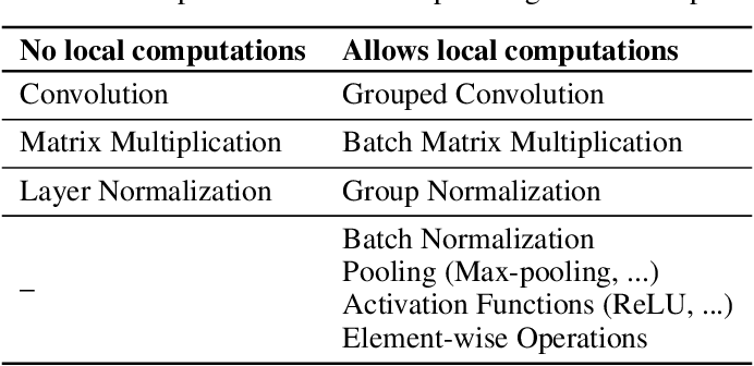 Figure 2 for Accelerating Multi-Model Inference by Merging DNNs of Different Weights