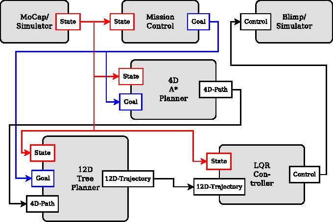 Figure 2 from Autonomous miniature blimp navigation with online