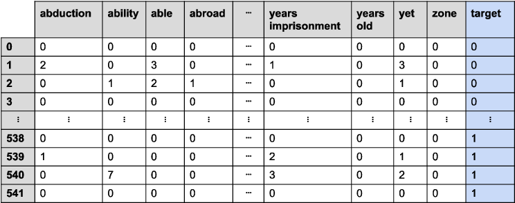 Figure 4 for Predicting the Outcome of Judicial Decisions made by the European Court of Human Rights