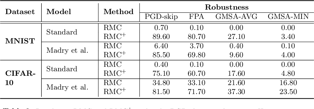 Figure 3 for Towards Adversarial Robustness via Transductive Learning