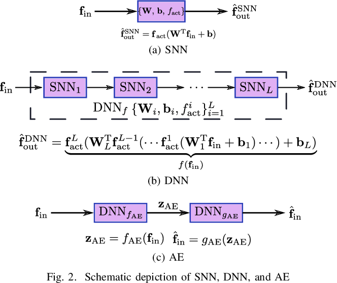 Figure 2 for Joint Positioning and Radio Map Generation Based on Stochastic Variational Bayesian Inference for FWIPS