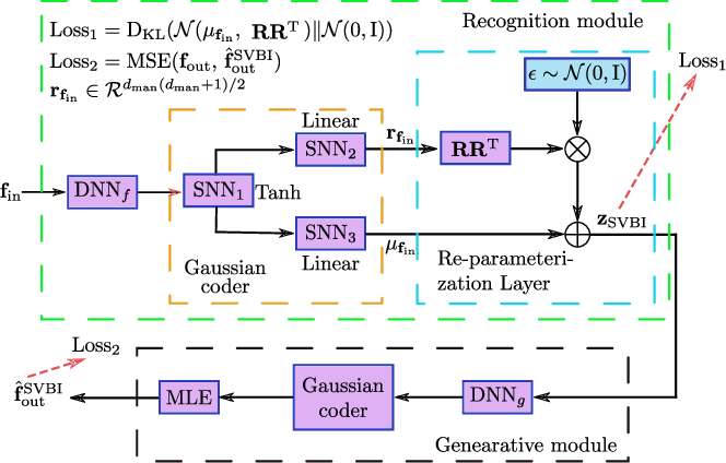 Figure 3 for Joint Positioning and Radio Map Generation Based on Stochastic Variational Bayesian Inference for FWIPS