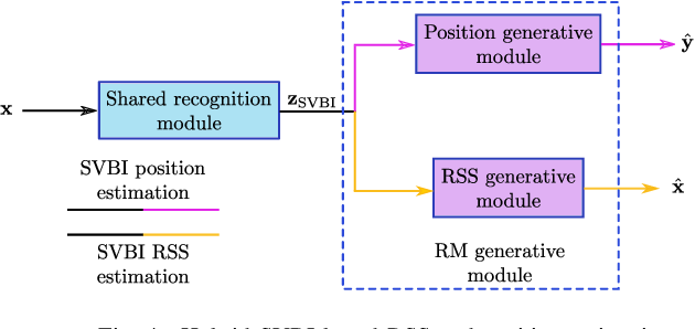 Figure 4 for Joint Positioning and Radio Map Generation Based on Stochastic Variational Bayesian Inference for FWIPS