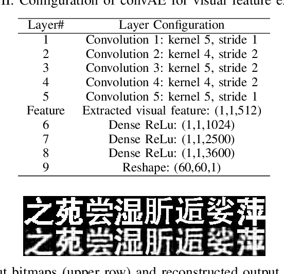 Figure 1 for Phonetic-enriched Text Representation for Chinese Sentiment Analysis with Reinforcement Learning