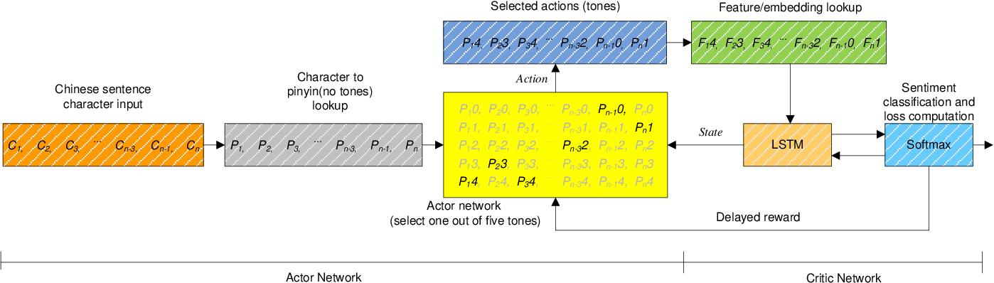 Figure 2 for Phonetic-enriched Text Representation for Chinese Sentiment Analysis with Reinforcement Learning
