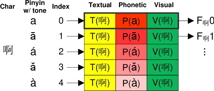 Figure 3 for Phonetic-enriched Text Representation for Chinese Sentiment Analysis with Reinforcement Learning