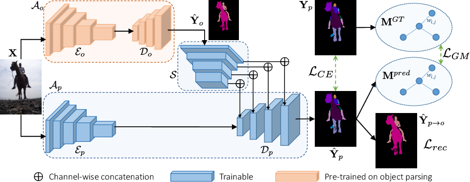 Figure 1 for GMNet: Graph Matching Network for Large Scale Part Semantic Segmentation in the Wild