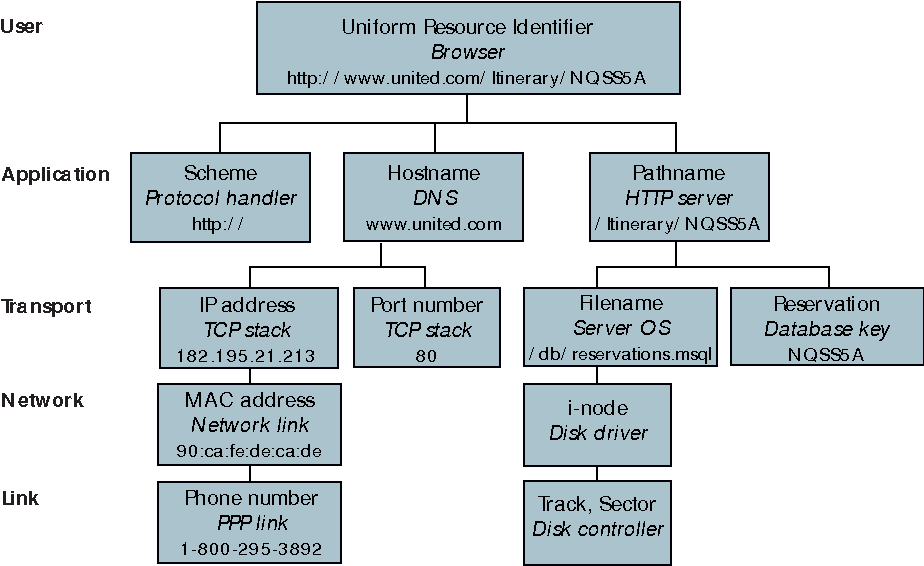 Figure 1 from Seventh Heaven: Anatomy of a URL (and Other Internet ...