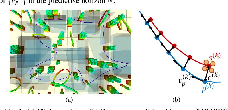 Figure 1 for CMPCC: Corridor-based Model Predictive Contouring Control for Aggressive Drone Flight