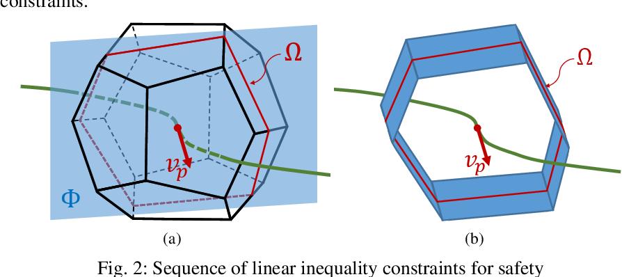 Figure 2 for CMPCC: Corridor-based Model Predictive Contouring Control for Aggressive Drone Flight