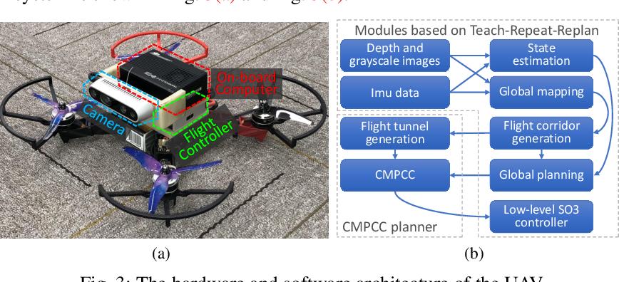 Figure 3 for CMPCC: Corridor-based Model Predictive Contouring Control for Aggressive Drone Flight