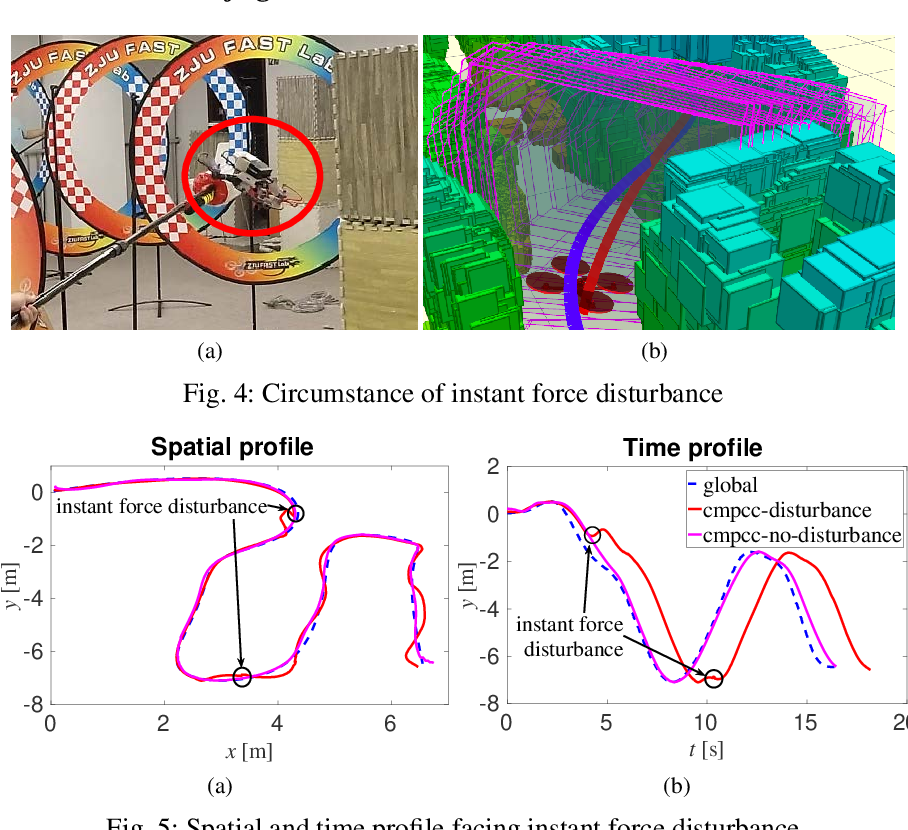 Figure 4 for CMPCC: Corridor-based Model Predictive Contouring Control for Aggressive Drone Flight