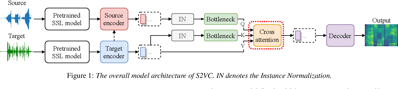 Figure 1 for S2VC: A Framework for Any-to-Any Voice Conversion with Self-Supervised Pretrained Representations