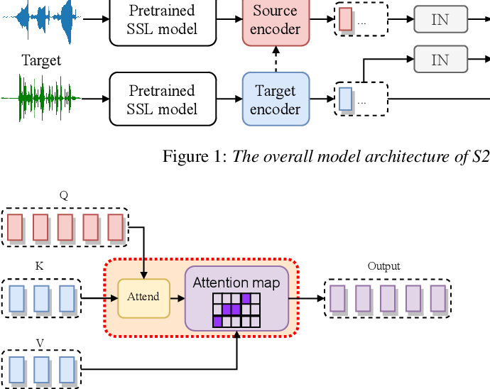 Figure 3 for S2VC: A Framework for Any-to-Any Voice Conversion with Self-Supervised Pretrained Representations