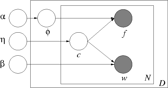 Figure 1 for Learning with Scope, with Application to Information Extraction and Classification