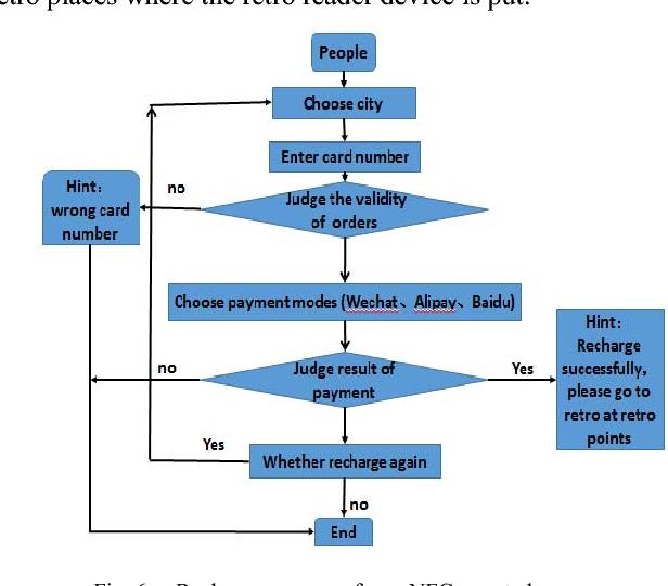 Public Transport Recharge System Based on Smart Phone