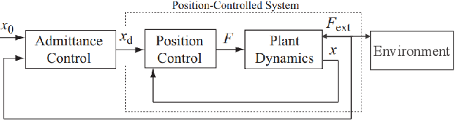 Figure 2 for Contact Pose Identification for Peg-in-Hole Assembly under Uncertainties