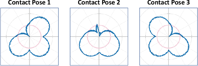 Figure 4 for Contact Pose Identification for Peg-in-Hole Assembly under Uncertainties