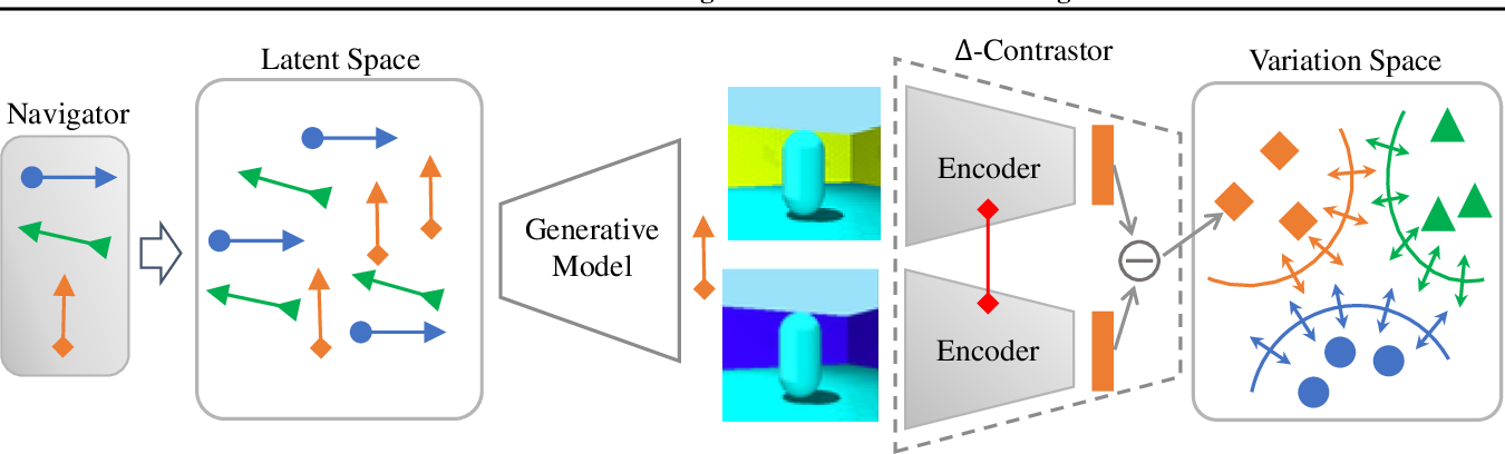 Figure 1 for Do Generative Models Know Disentanglement? Contrastive Learning is All You Need
