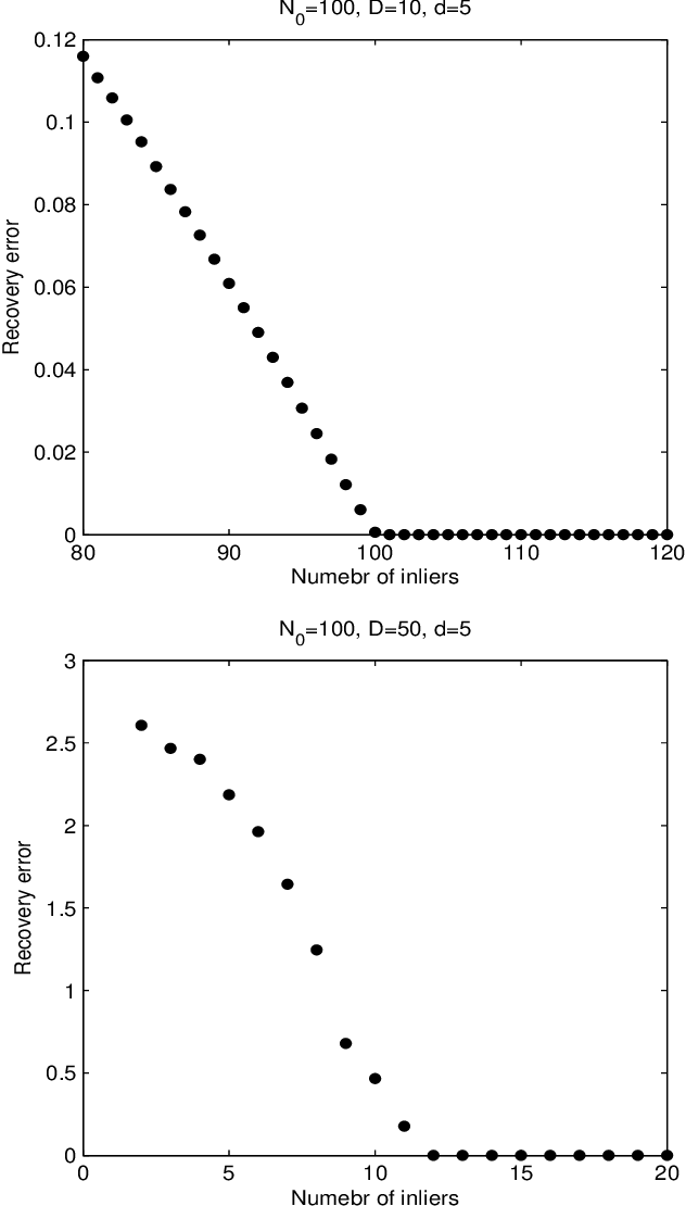 Figure 1 for Robust subspace recovery by Tyler's M-estimator