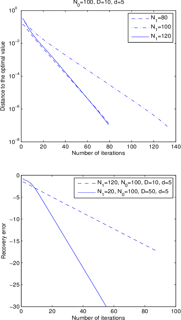 Figure 2 for Robust subspace recovery by Tyler's M-estimator