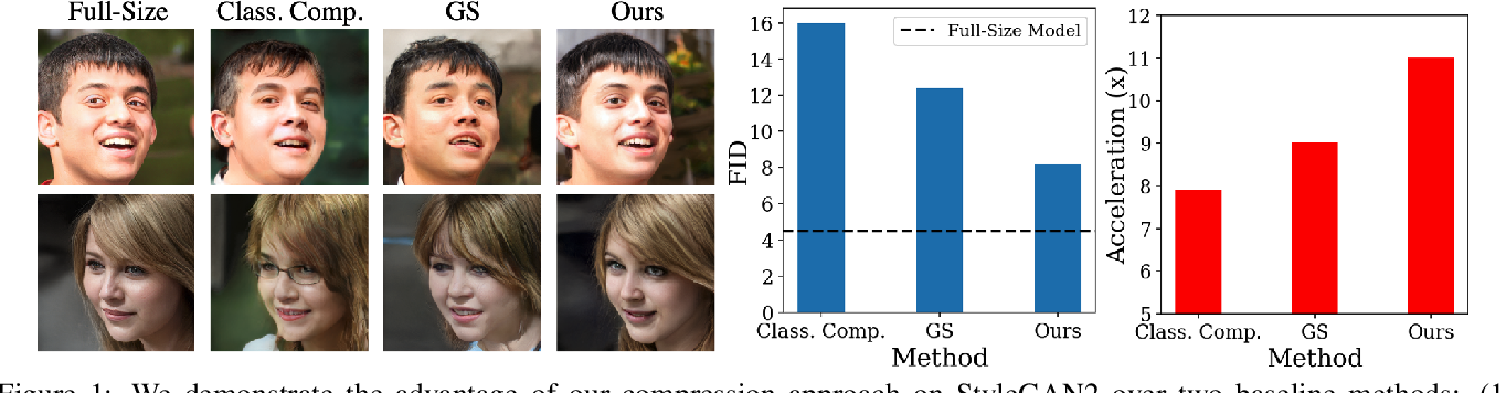 Figure 1 for Content-Aware GAN Compression