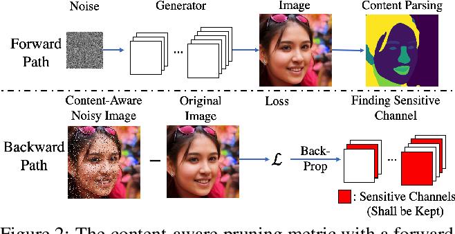 Figure 3 for Content-Aware GAN Compression