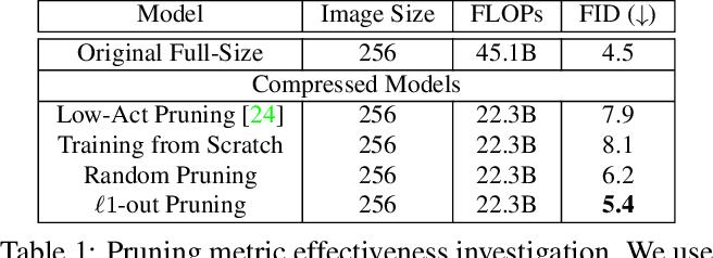 Figure 2 for Content-Aware GAN Compression
