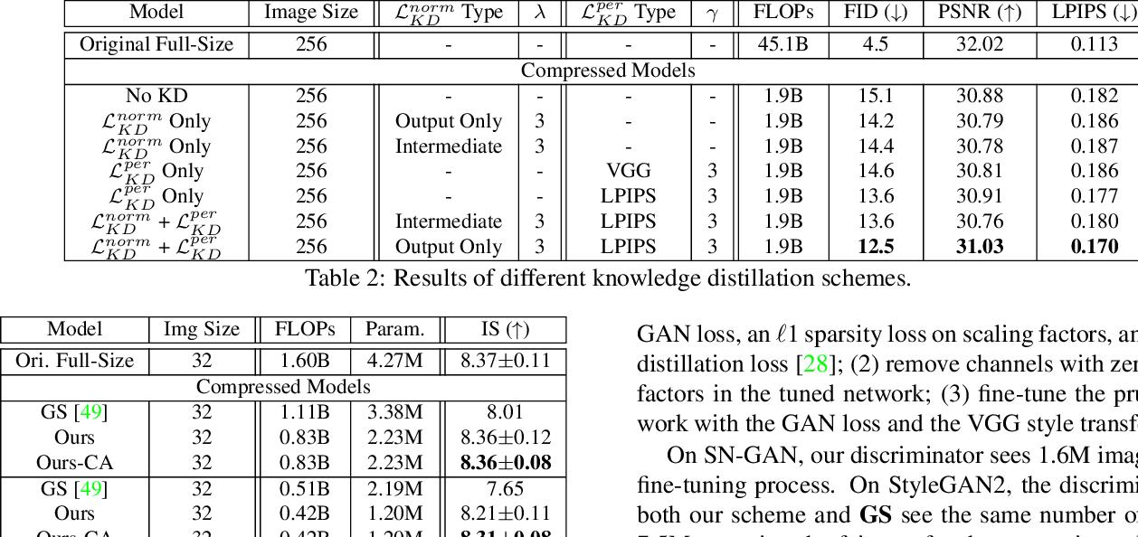 Figure 4 for Content-Aware GAN Compression