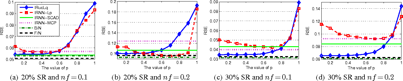 Figure 1 for Scalable Algorithms for Tractable Schatten Quasi-Norm Minimization