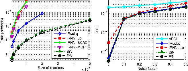 Figure 3 for Scalable Algorithms for Tractable Schatten Quasi-Norm Minimization